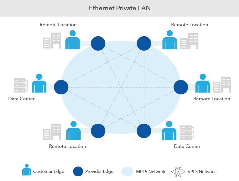 ethernet private lan diagram