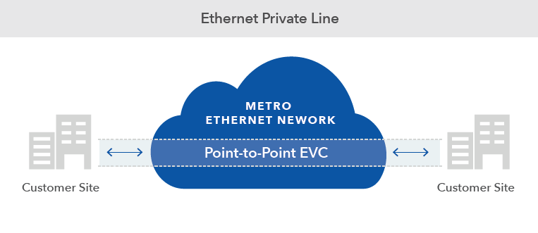 ethernet private line diagram